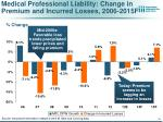 medical professional liability change in premium and incurred losses 2006 2015f
