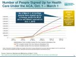 number of people signed up for health care under the aca oct 1 march 1