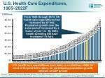 u s health care expenditures 1965 2022f