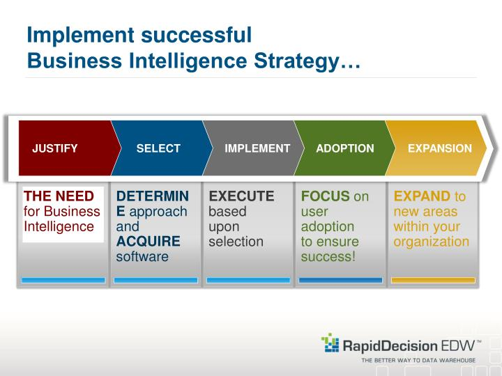 Implement successful business intelligence strategy