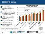 2009 2012 trends