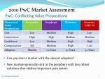 pwc conflicting value propositions