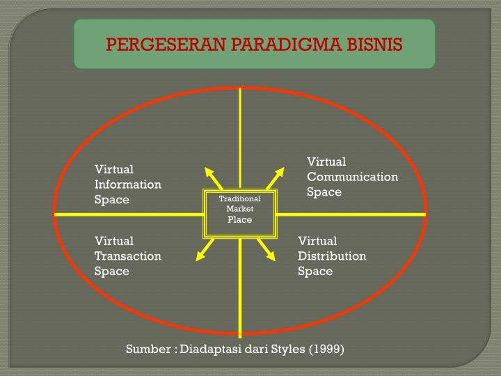 Virtual Communication Space