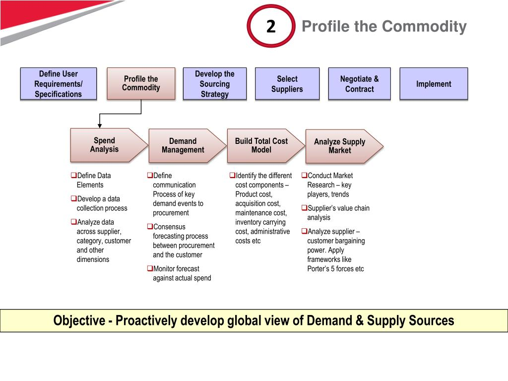 PPT - Tech Mahindra's Sourcing and Procurement Solutions PowerPoint