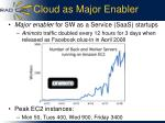 cloud as major enabler