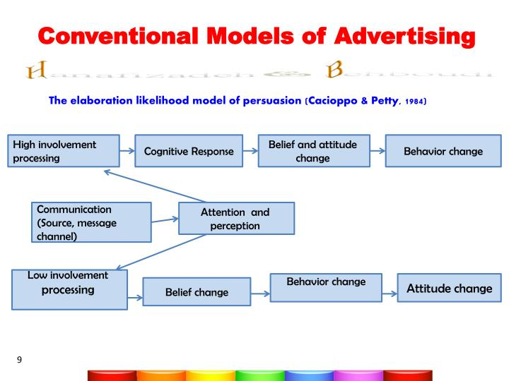 what is elaboration likelihood model of persuasion Explanation theory, infante - the elaboration likelihood model (elm).