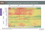 global purchasing managers index pmi for manufacturing