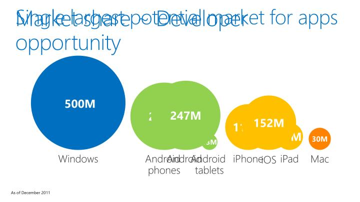Single largest potential market for apps