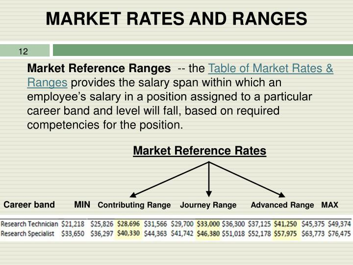 MARKET RATES AND RANGES