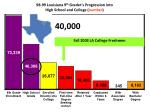 98 99 louisiana 9 th grader s progression into high school and college number
