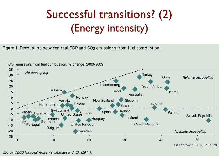 Successful transitions 2 energy intensity