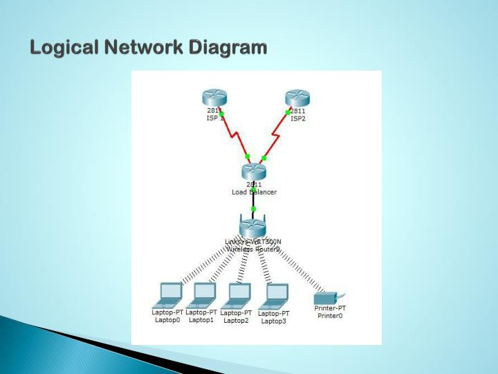 logical network design Ll for starters a physical network design well, as the name implies, involves the physical connectivity of each of your hosts on the network this speaks of the actual physical layout of your.