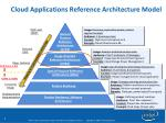 cloud applications reference architecture model