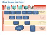cloud storage use cases