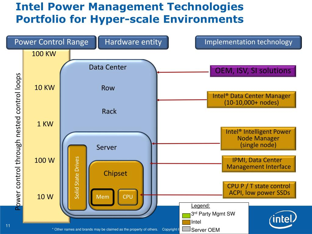 PPT - Cloud Storage and Intel Power Management Usage