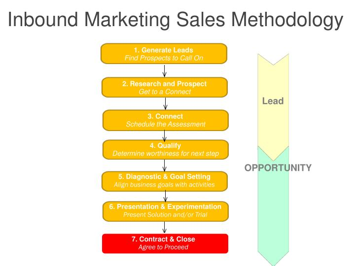 Inbound Marketing Sales Methodology