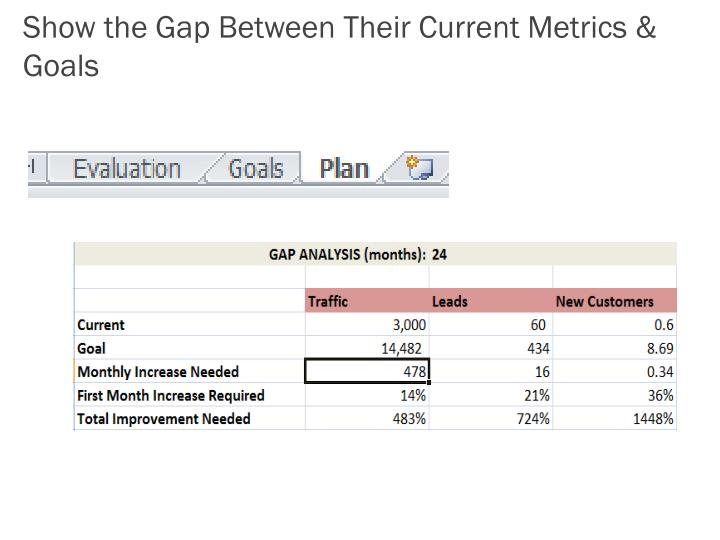 Show the Gap Between Their Current Metrics & Goals