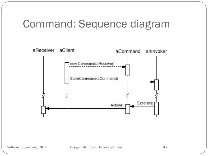Command: Sequence diagram