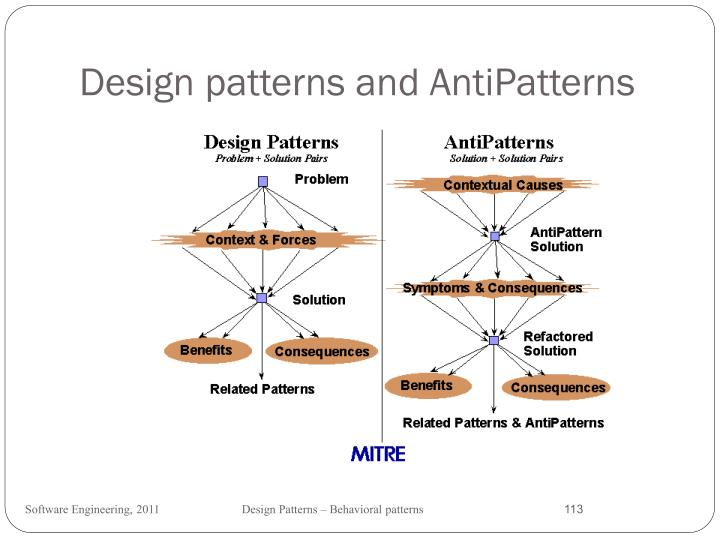 Design patterns and