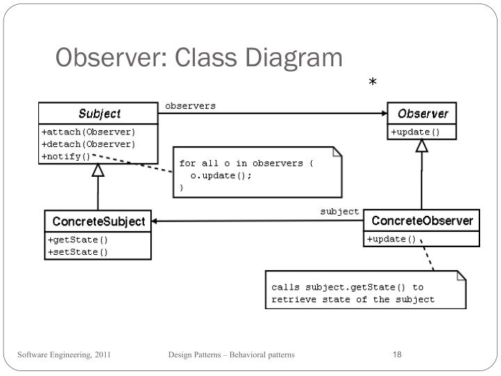 Observer: Class Diagram