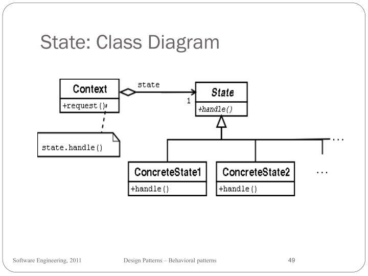 State: Class Diagram