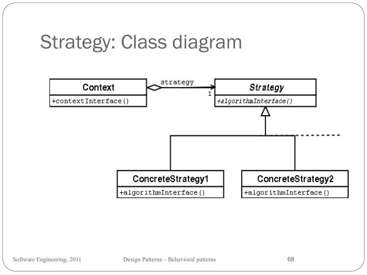Strategy: Class diagram