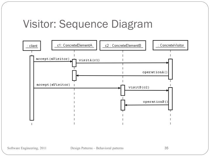 Visitor: Sequence Diagram