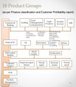 18 product groups as per finance classification and customer profitability report