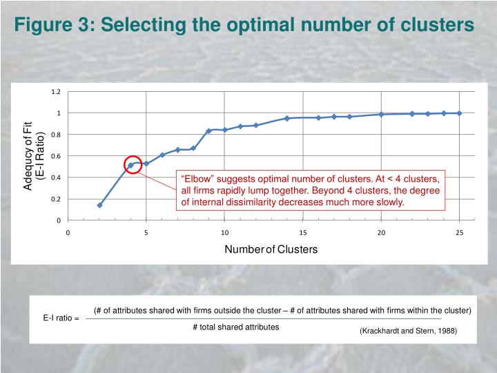 Figure 3: Selecting the optimal number of clusters