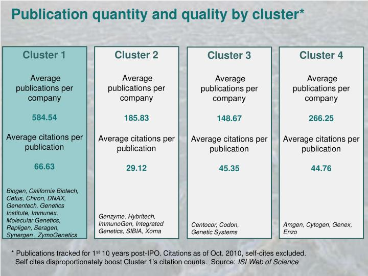 Publication quantity and quality by cluster*