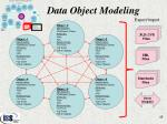 data object modeling3