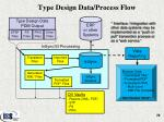 type design data process flow