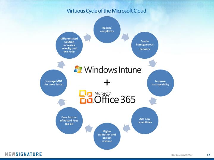 Virtuous Cycle of the Microsoft Cloud