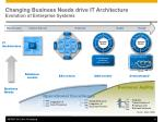 changing business needs drive it architecture evolution of enterprise systems