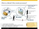 what is a model why model processes