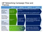 hp networking campaign flow and themes