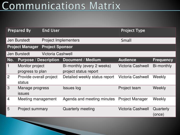 Communications Matrix