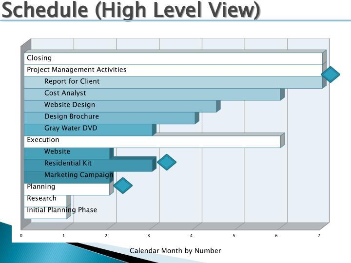 Schedule (High Level View)