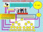 shopping transaction number diagram