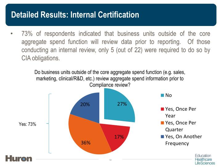 Detailed Results: Internal Certification