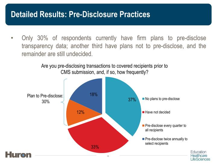 Detailed Results: Pre-Disclosure Practices