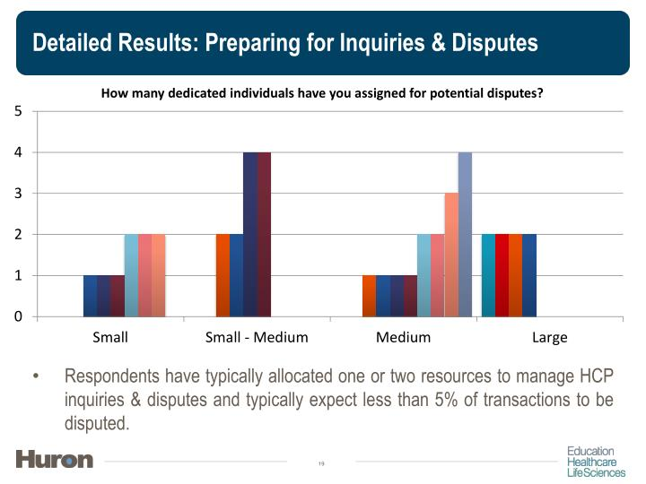 Detailed Results: Preparing for Inquiries & Disputes