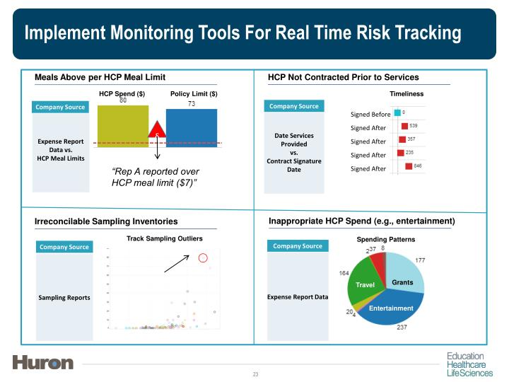 Implement Monitoring Tools For Real Time Risk Tracking