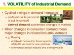 1 volatility of industrial demand
