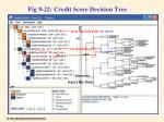 fig 9 22 credit score decision tree