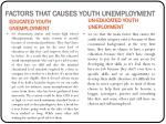 factors that causes youth unemployment