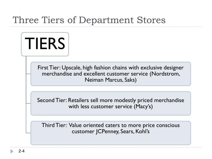 Three Tiers of Department Stores