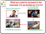 what you need to succeed in the business it s as simple as 1 2 3 4