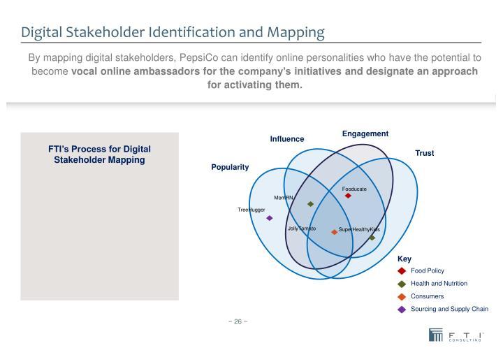 Digital Stakeholder Identification