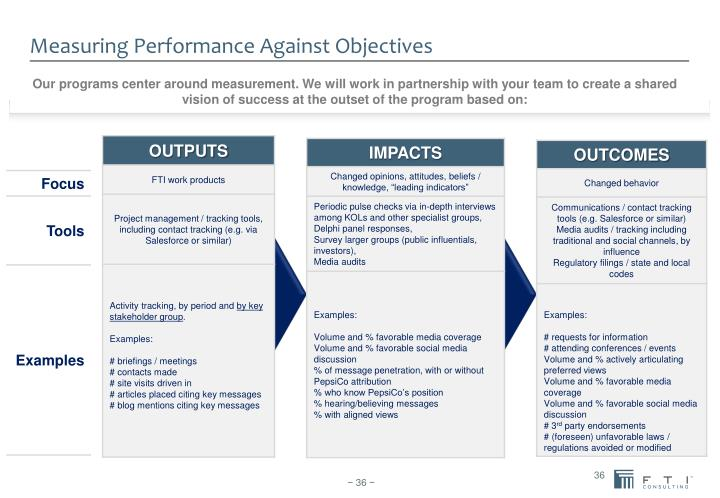 Measuring Performance Against Objectives